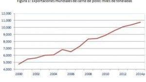 Avicultura en 2014: expectativas favorables pero con riesgos más allá de lo económico